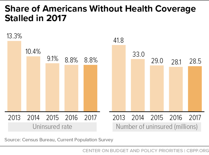 Share of Americans Without Health Coverage Stalled in 2017