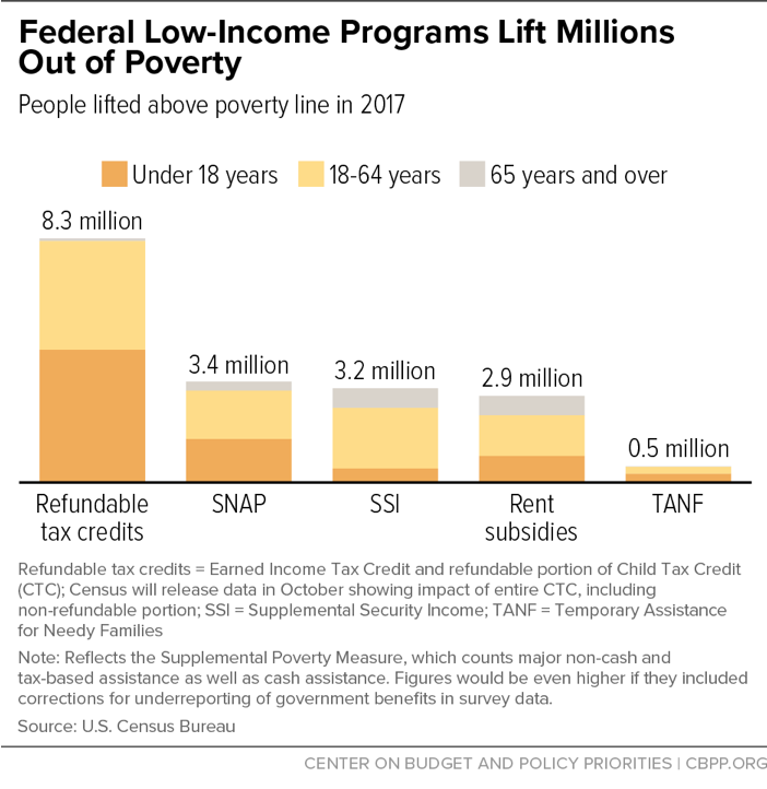Federal Low-Income Programs Lift Millions Out of Poverty