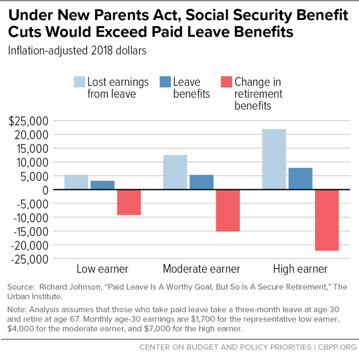 Under New Parents Act, Social Security Benefit Cuts Would Exceed Paid Leave Benefits
