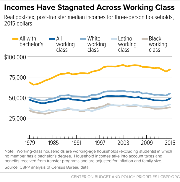 Incomes Have Stagnated Across Working Class
