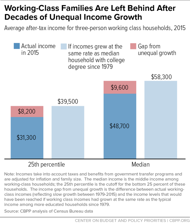 Working-Class Families Are Left Behind After Decades of Unequal Income Growth