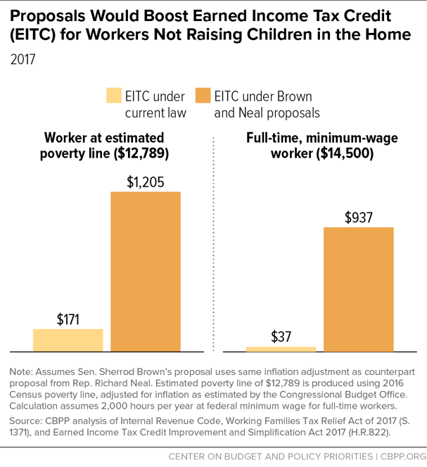 Proposals Would Boost Earned Income Tax Credit (EITC) for Workers Not Raising Children in the Home