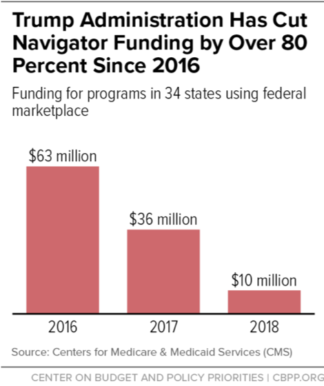 Trump Administration Has Cut NavigatorFunding by Over 80 Percent Since 2016