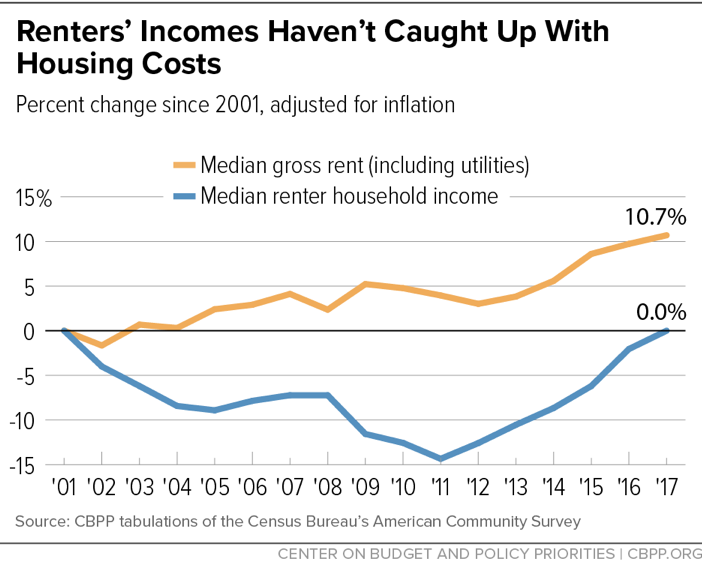 Renters' Incomes Haven't Caught Up With Housing Costs
