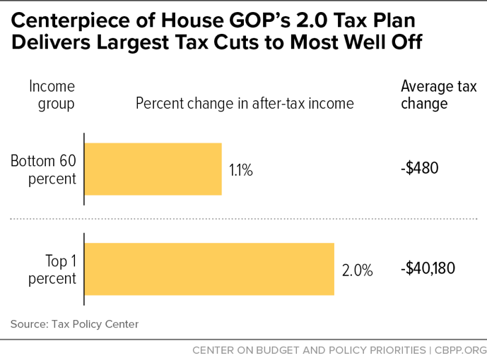Centerpiece of House GOP's 2.0 Tax Plan Delivers Largest Tax Cuts to Most Well Off