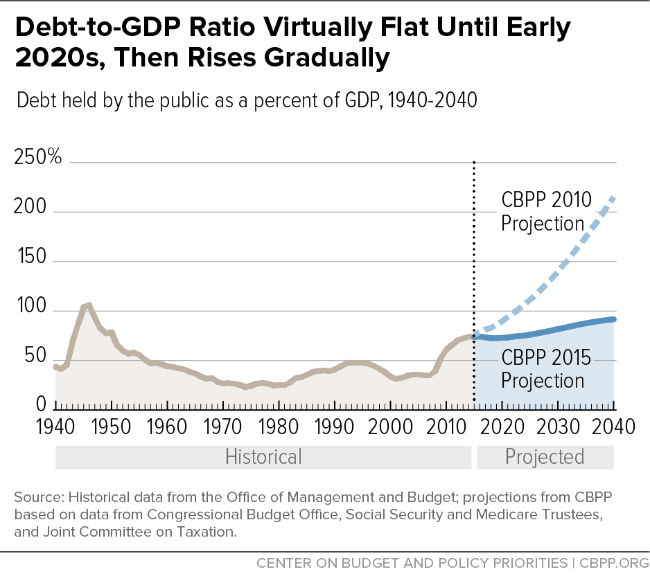 Debt-to-GDP Ratio Virtually Flat Until Early 2020s, Then Rises Gradually