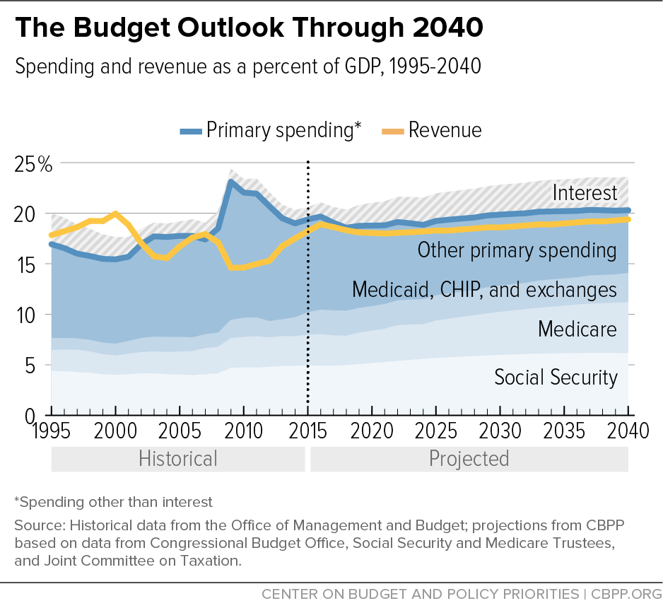 The Budget Outlook Through 2040
