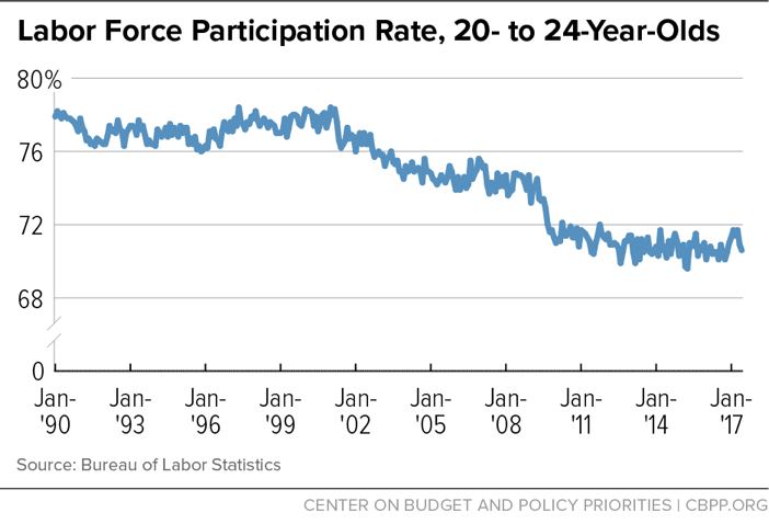 Labor Force Participation Rate, 20- to 24-Year-Olds