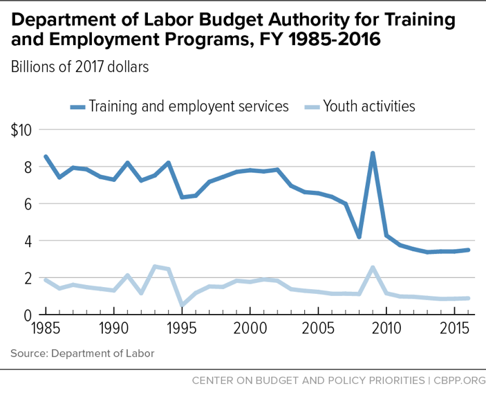 Department of Labor Budget Authority for Training and Employment Programs, FY 1985-2016