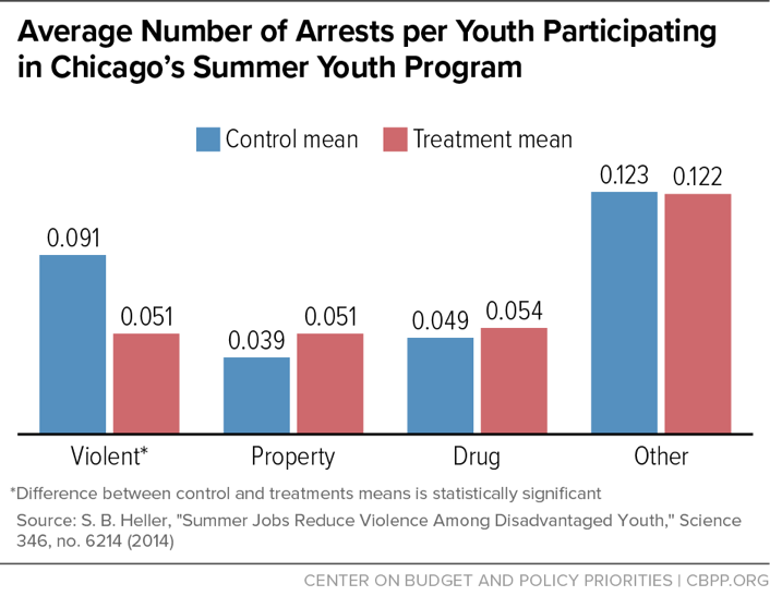 Average Number of Arrests per Youth Participating in Chicago's Summer Youth Program