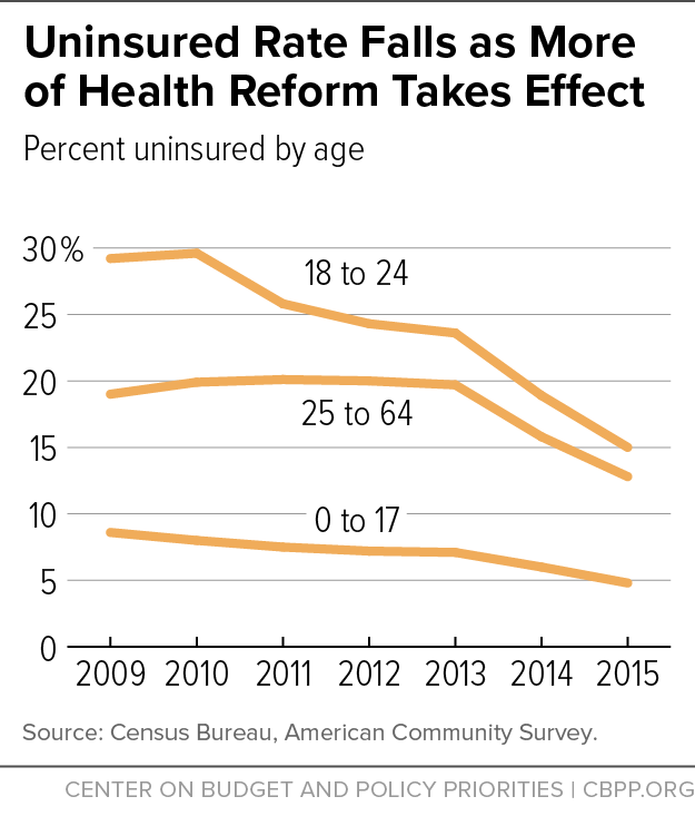 Uninsured Rate Falls as More of Health Reform Takes Effect