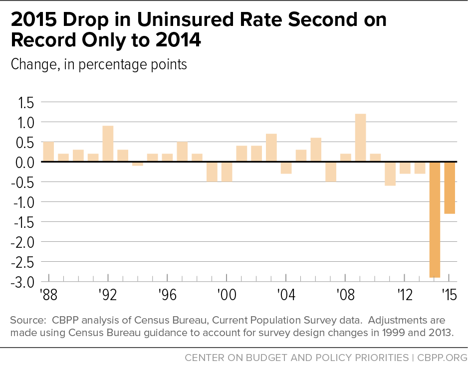 2015 Drop in Uninsured Rate Second on Record Only to 2014