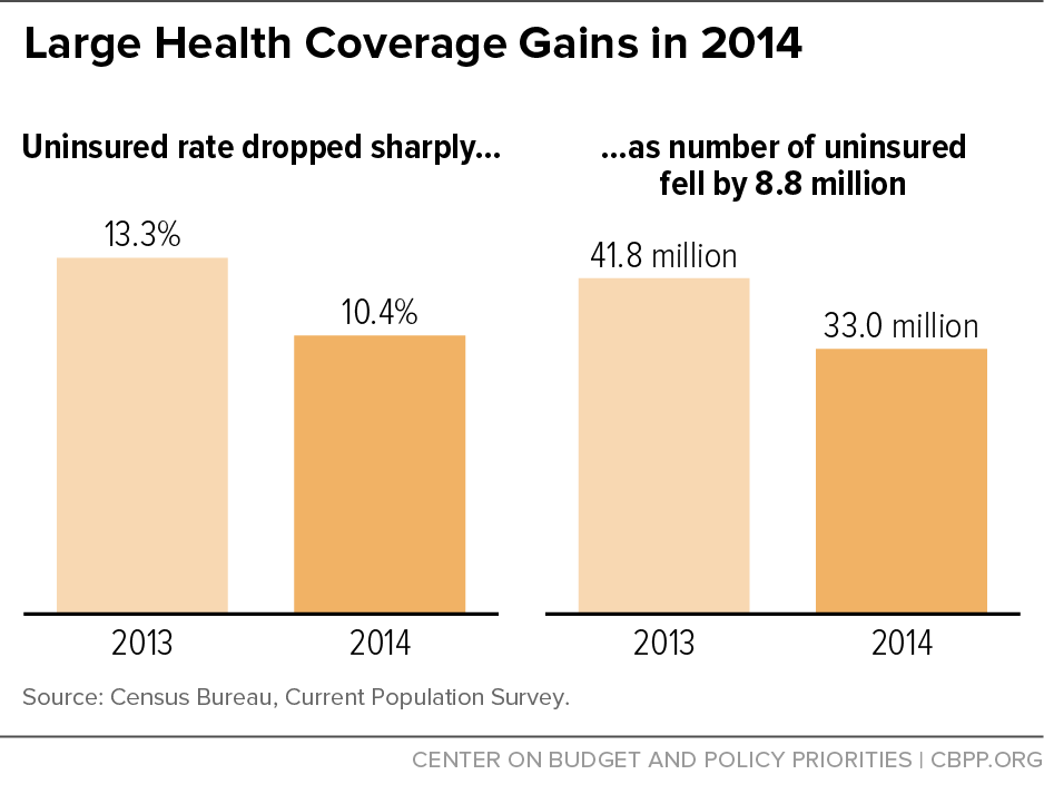 Large Health Coverage Gains in 2014