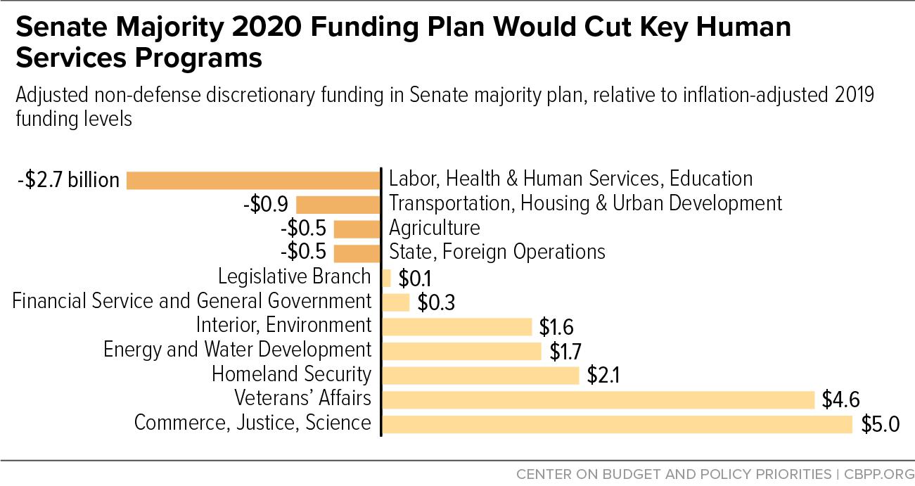 Senate Majority 2020 Funding Plan Would Cut Key Human Services Programs