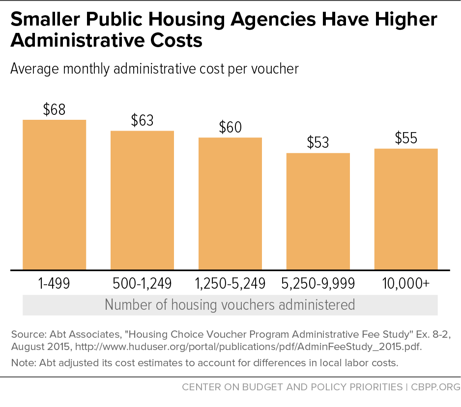 Smaller Public Housing Agencies Have Higher Administrative Costs