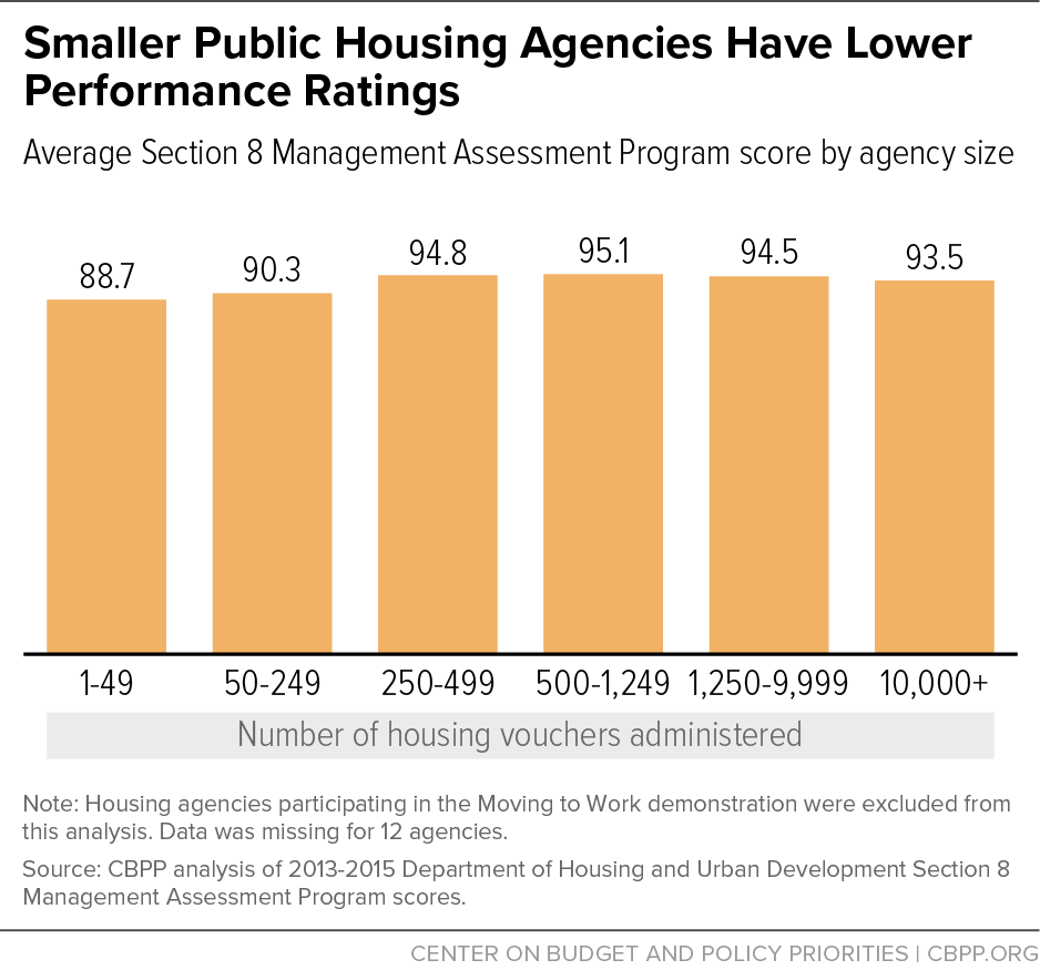 Smaller Public Housing Agencies Have Lower Performance Ratings