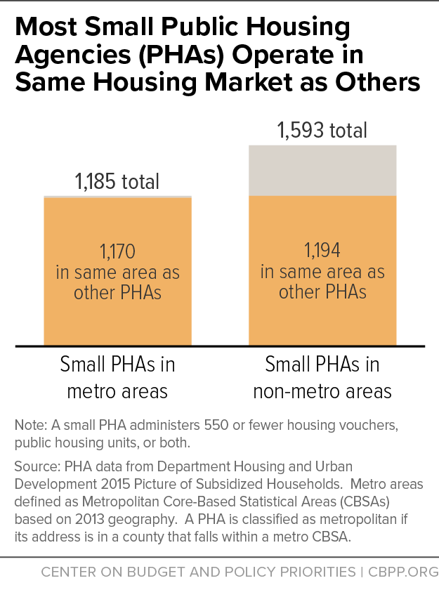 Most Small Public Housing Agencies (PHAs) Operate in Same Housing Market as Others