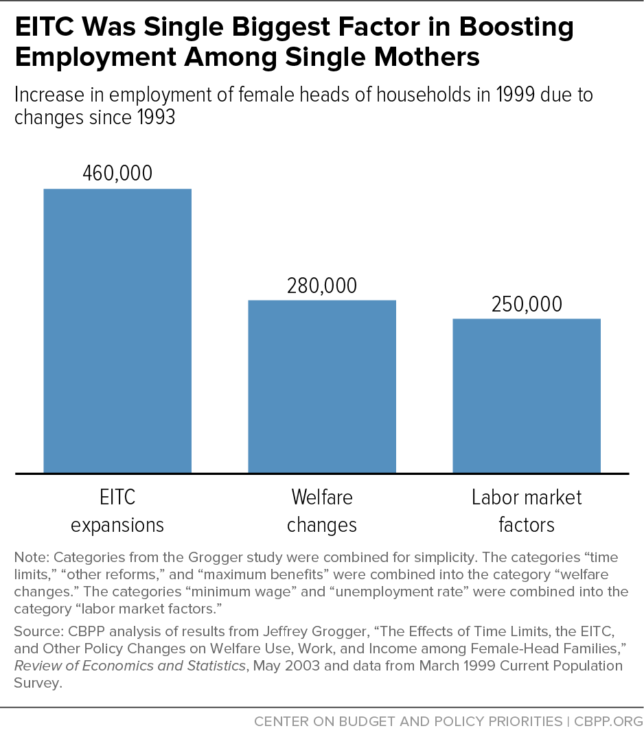 EITC Was Single Biggest Factor in Boosting Employment Among Single Mothers