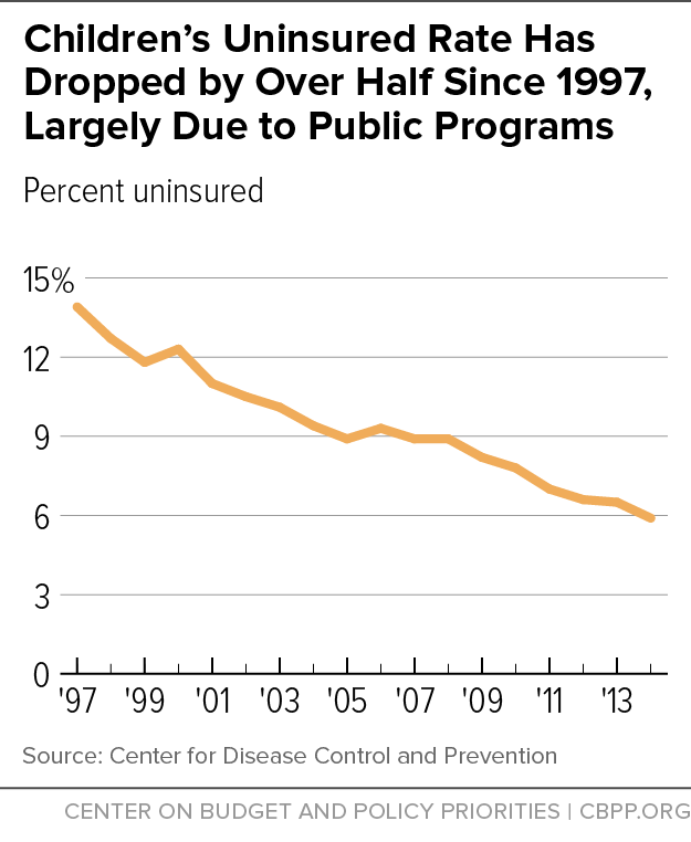 Children's Uninsured Rate Has Dropped by Over Half Since 1997, Largely Due to Public Programs