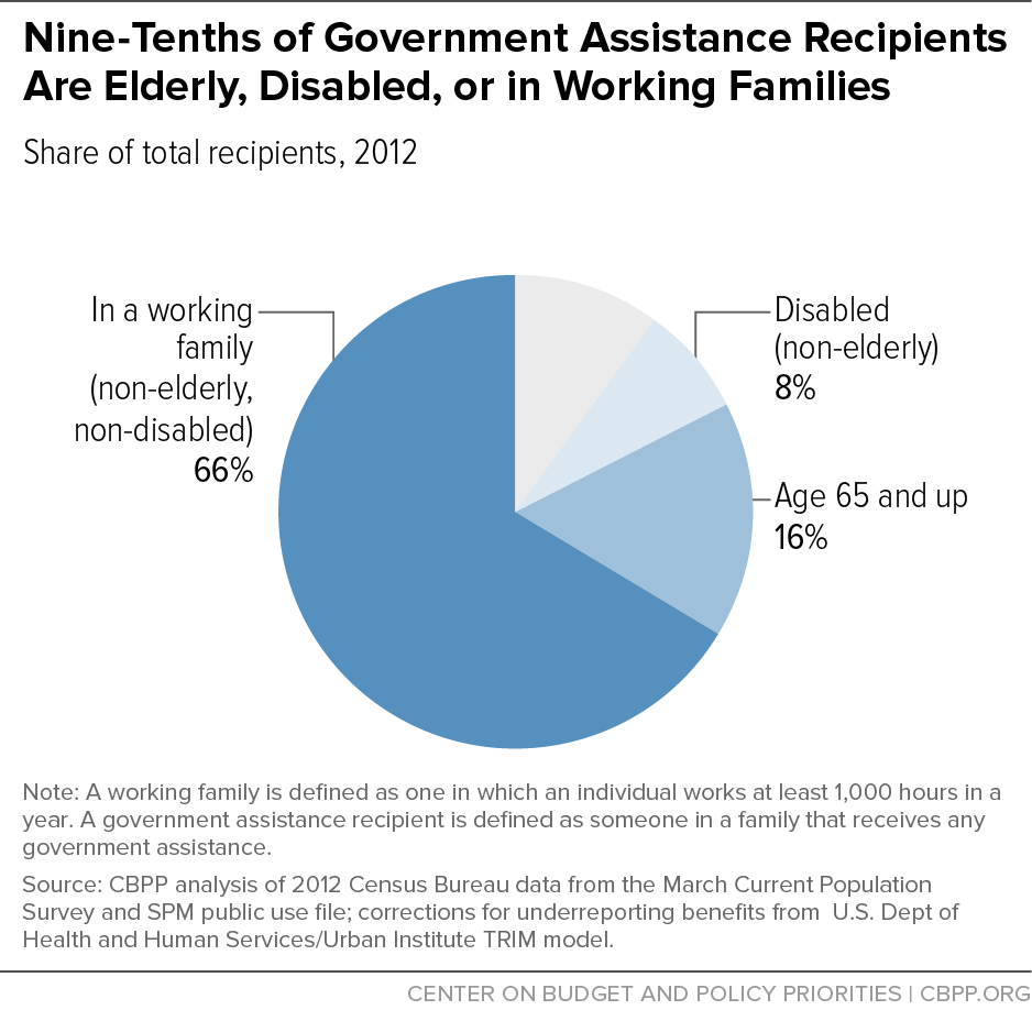 Nine-Tenths of Government Assistance Recipients Are Elderly, Disabled, or in Working Families