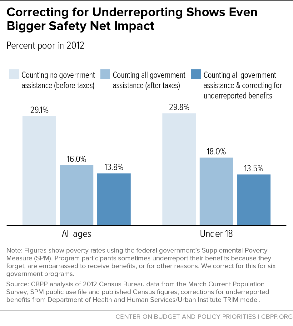 Correcting for Underreporting Shows Even Bigger Safety Net Impact