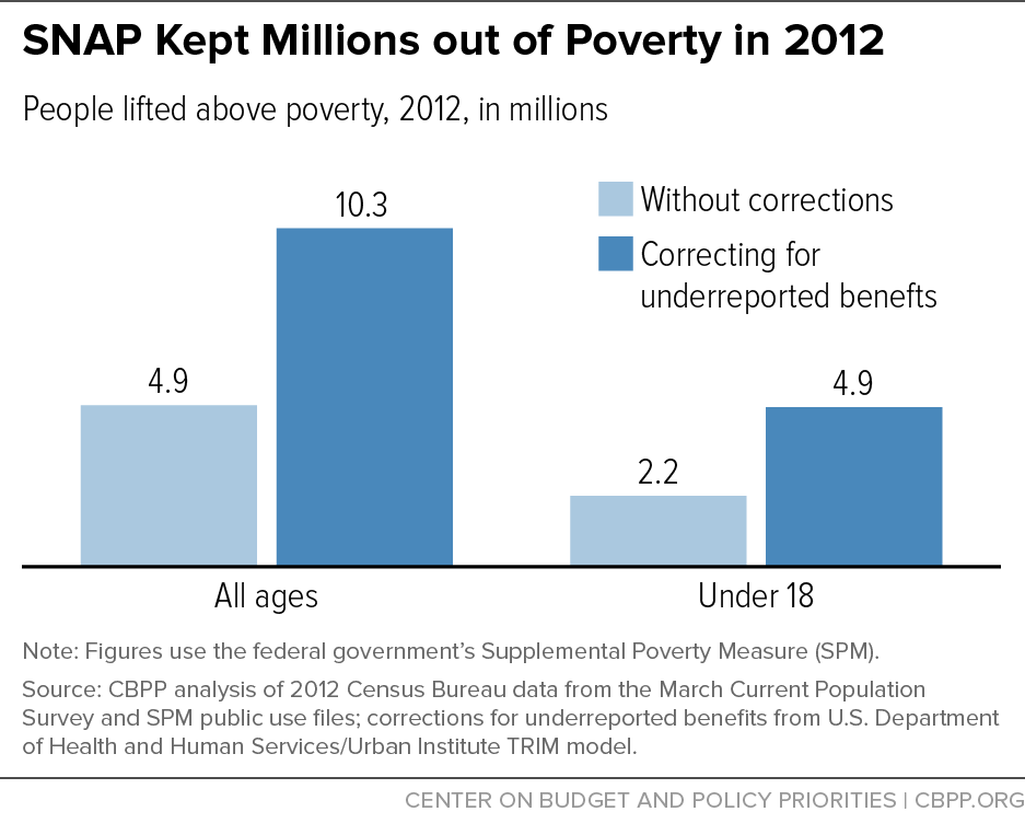 SNAP Kept Millions out of Poverty in 2012
