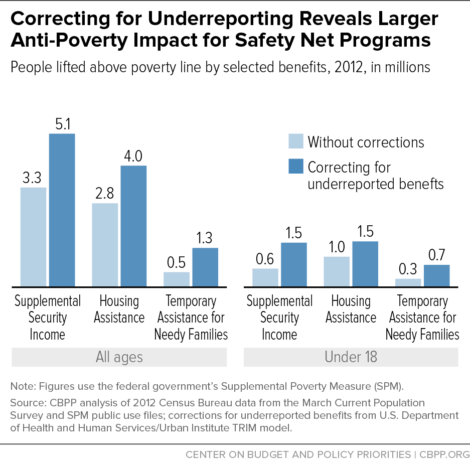 Correcting for Underreporting Reveals Larger Anti-Poverty Impact for Safety Net Programs