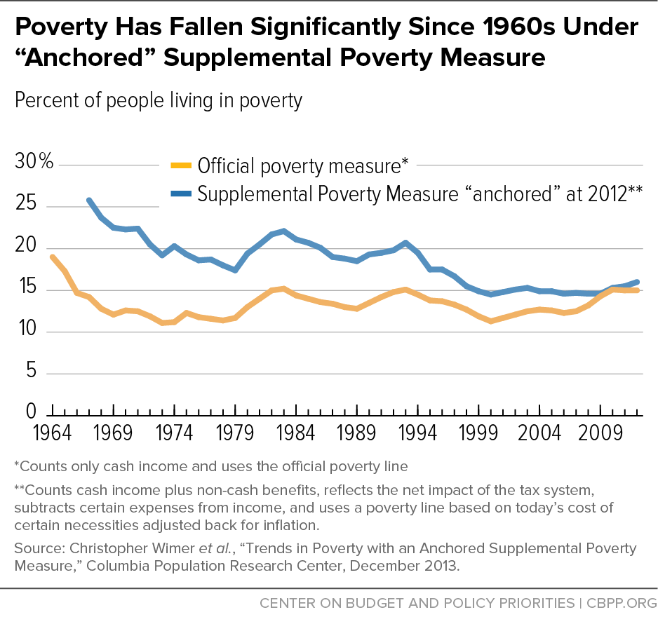 "Poverty Has Fallen Significantly Since 1960s Under ""Anchored"" Supplemental Poverty Measure"