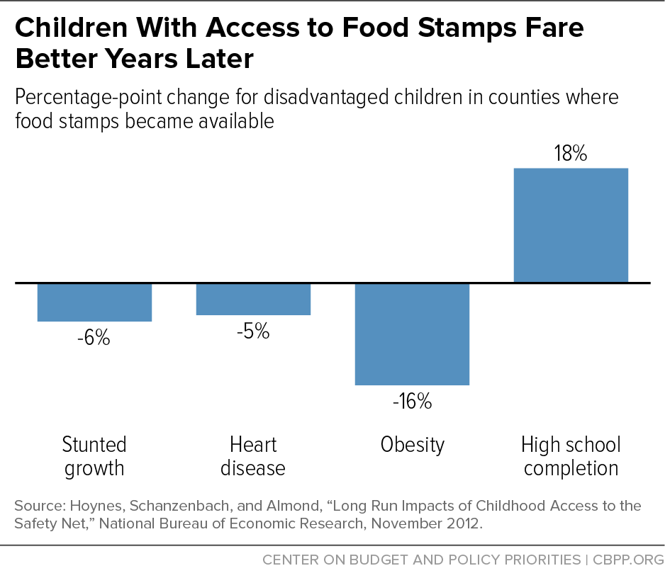 Children With Access to Food Stamps Fare Better Years Later