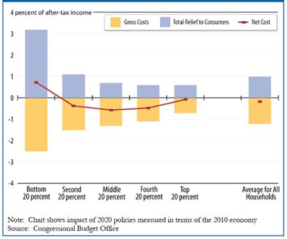 Figure 1. Costs, Benefits, and Net Financial Impact of House Climate Bill, by Income Group