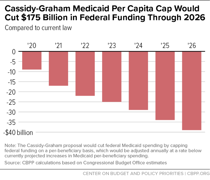 Cassidy-Graham Medicaid Per Capita Cap Would Cut $175 Billion in Federal Funding Through 2026