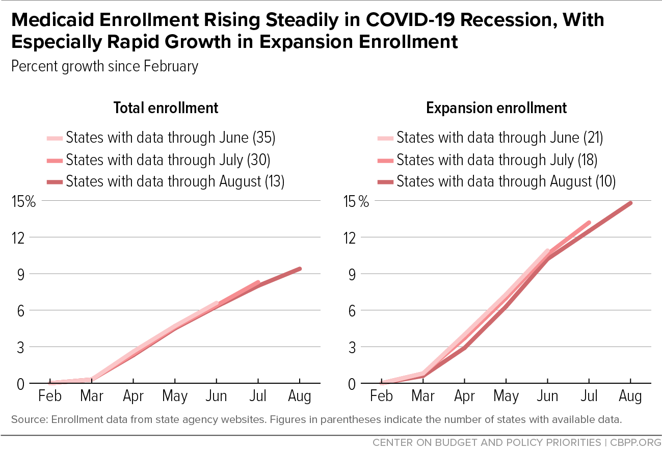 Medicaid Enrollment Rising Steadily in COVID-19 Recession, With Especially Rapid Growth in Expansion Enrollment