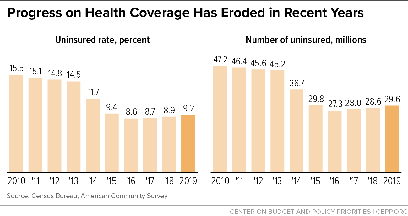 Progress on Health Coverage Has Eroded in Recent Years
