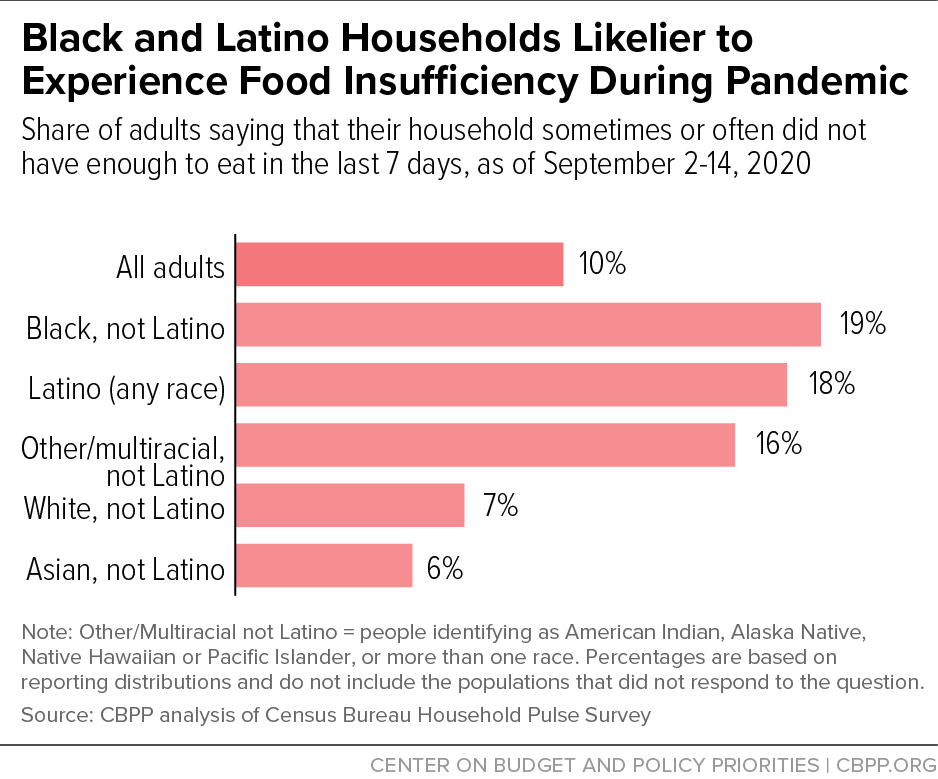Black and Latino Households Likelier to Experience Food Insufficiency During Pandemic