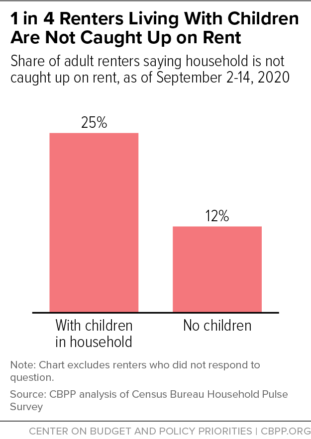 1 in 4 Renters Living With Children Are Not Caught Up on Rent