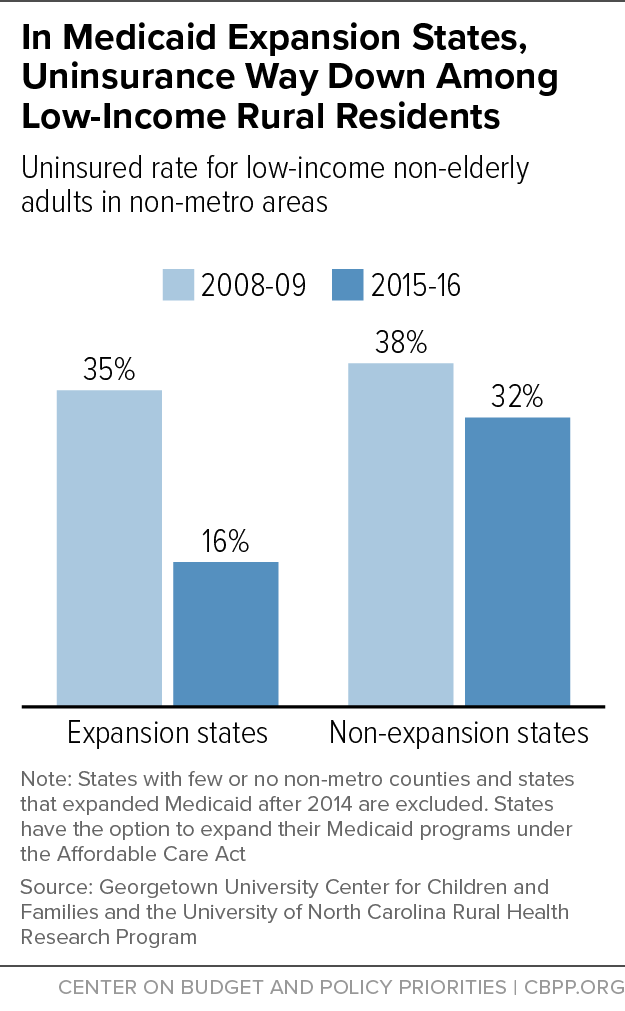 In Medicaid Expansion States, Uninsurance Way Down Among Low-Income Rural Residents