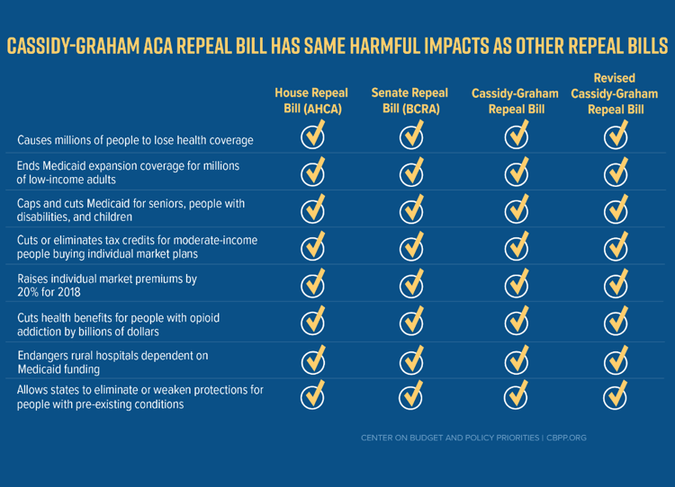 Cassidy-Graham ACA Repeal Bill Has Same Harmful Impacts as Other Repeal Bills