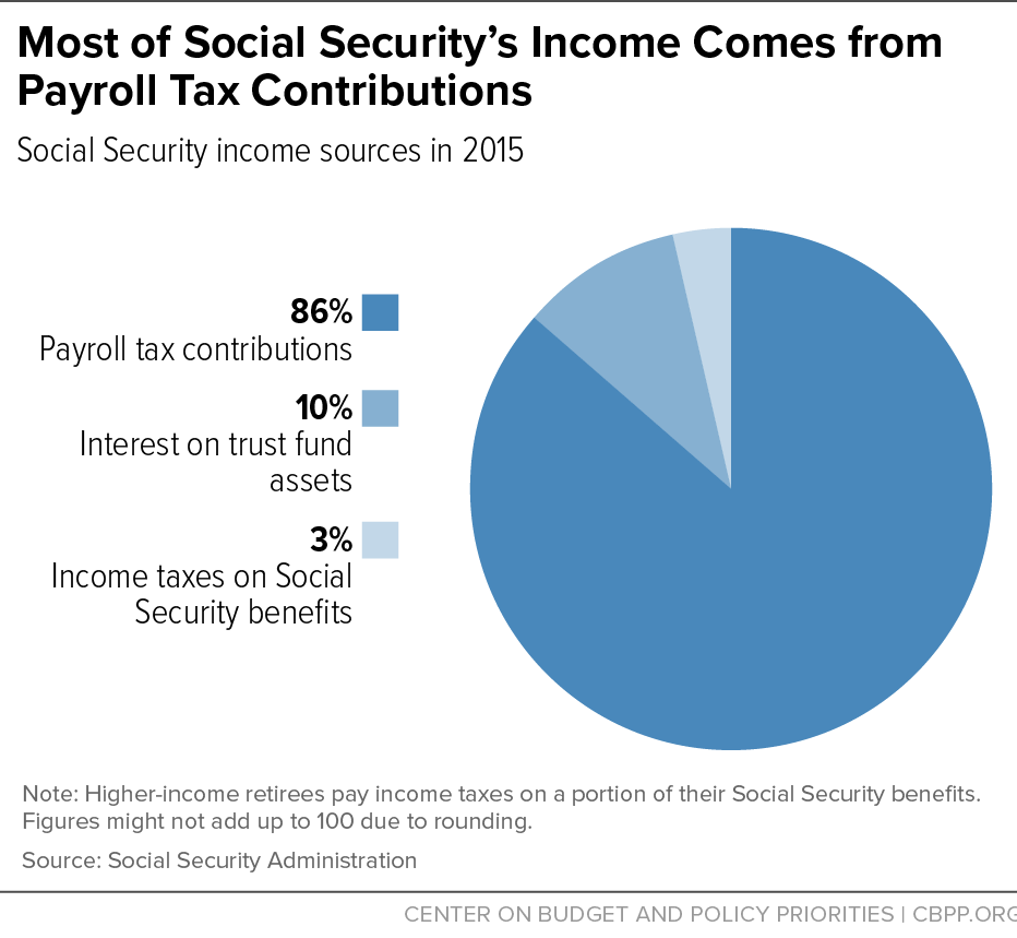 Most of Social Security's Income Comes from Payroll Tax Contributions