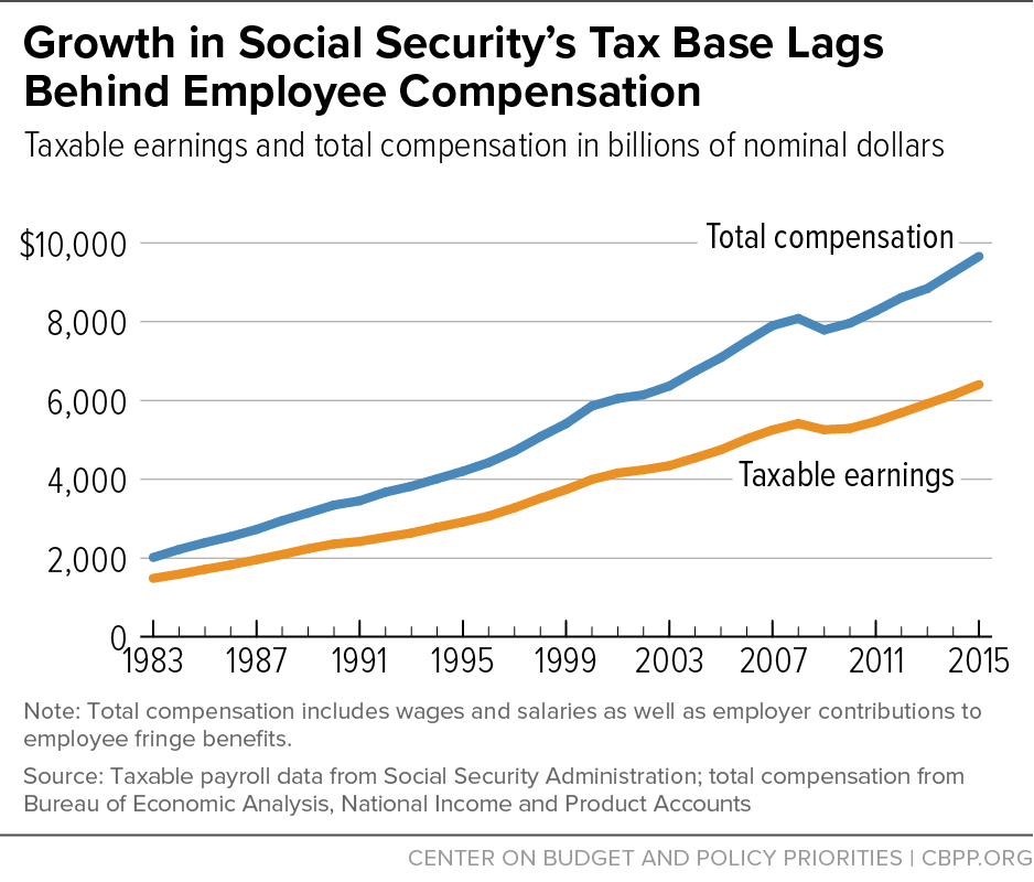 Growth in Social Security's Tax Base Lags Behind Employee Compensation