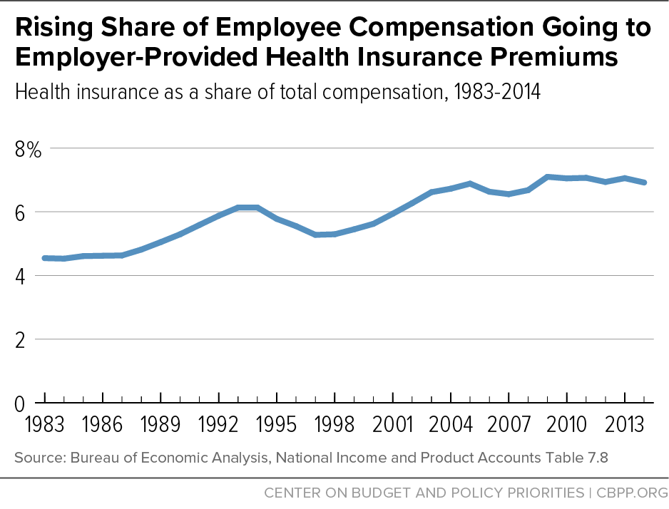 Rising Share of Employee Compensation Going to Employer-Provided Health Insurance Premiums