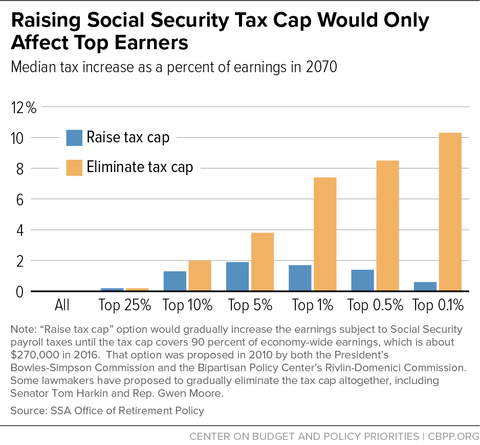 Raising Social Security Tax Cap Would Only Affect Top Earners