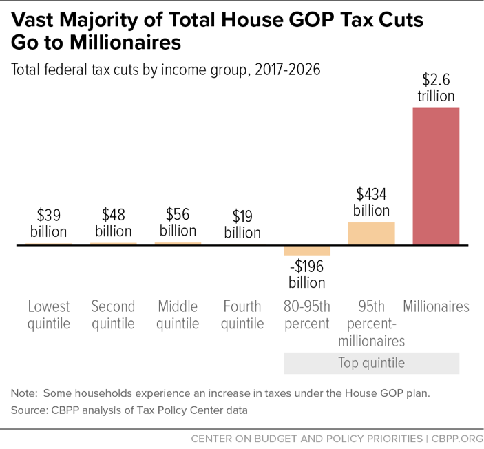 Vast Majority of Total House GOP Tax Cuts Go to Millionaires