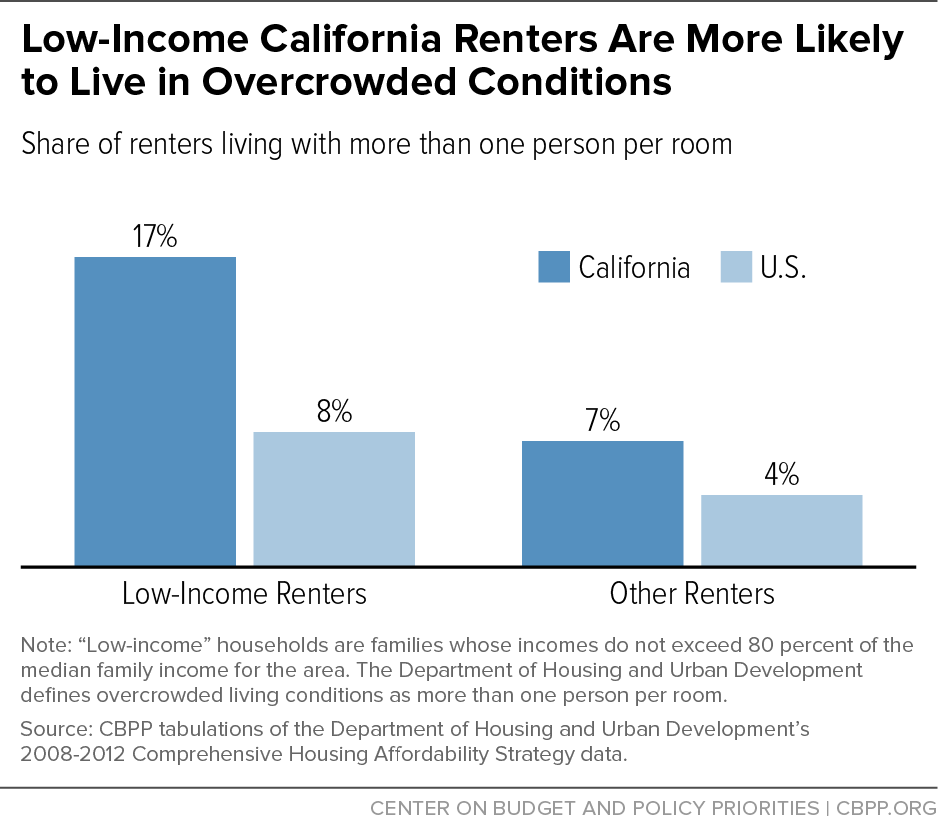 Low-Income California Renters Are More Likely to Live in Overcrowded Conditions