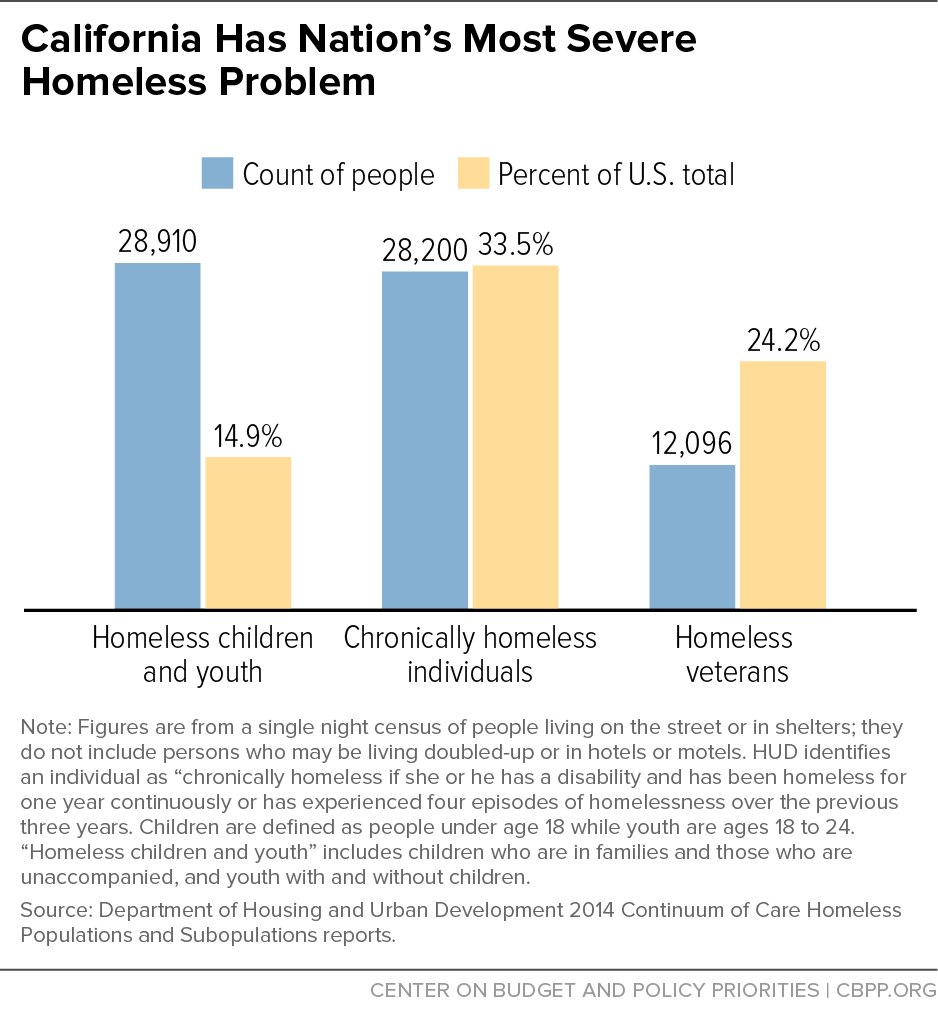 California Has Nation S Most Severe Homeless Problem