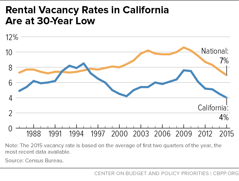 Rental Vacancy Rates in California Are at 30-Year Low