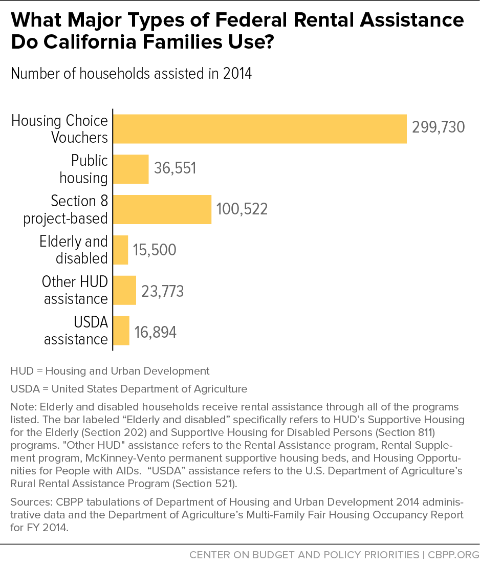 what major types of federal rental assistance do california families