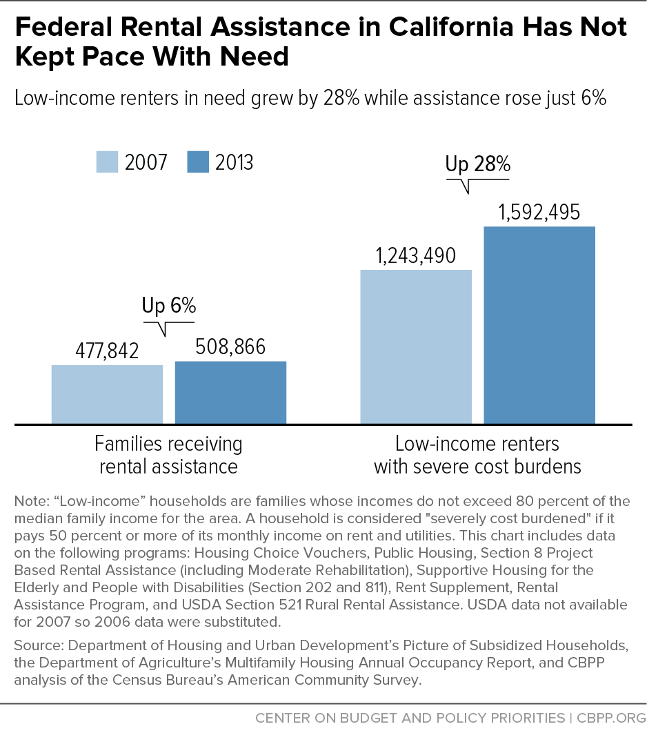 Federal Rental Assistance in California Has Not Kept Pace With Need