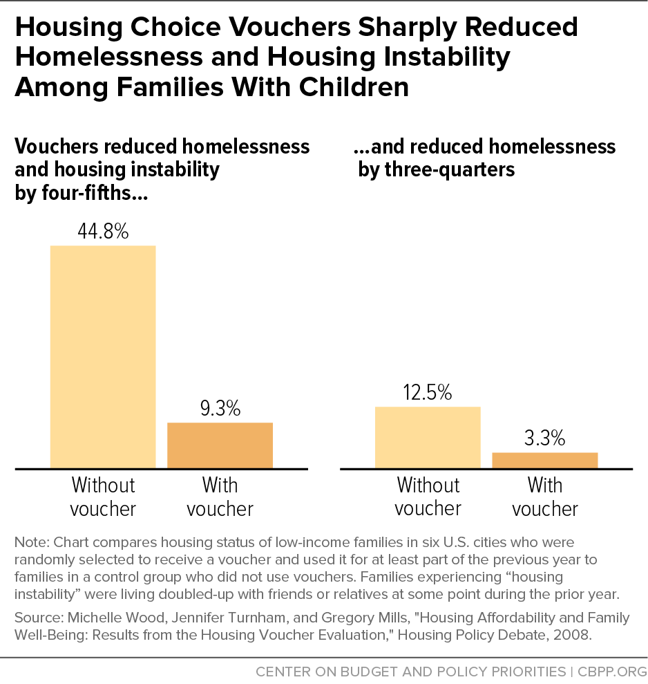 Housing Choice Vouchers Sharply Reduced Homelessness and Housing Instability Among Families With Children