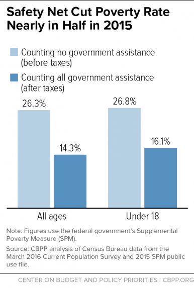 Safety Net Cut Poverty Rate Nearly in Half in 2014