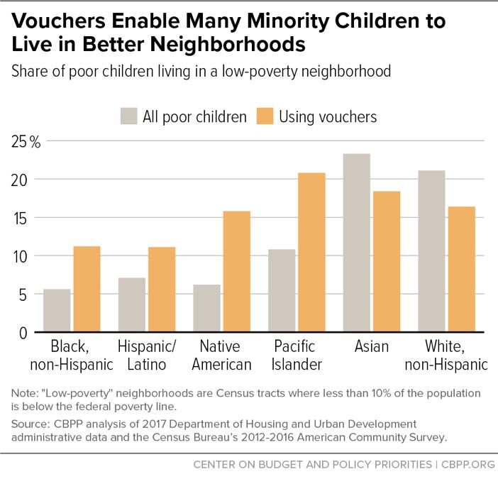 Vouchers Enable Minority Children to Live in Better Neighborhoods